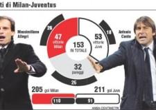 Derby Milan – Juve. Allegri e Conte. Di nuovo maestri in Europa.