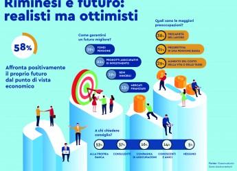 Rimini. Riminesi e futuro: realisti ma ottimisti. Sguardo positivo sul tenore di vita per il 58% degli intervistati.